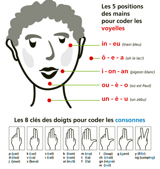 Favori Petit cours d'LPC (langage parlé complété) | Sourds ressources FW17